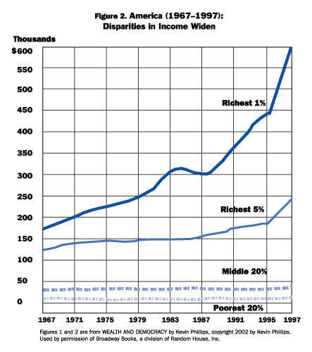 Disparities in income widen